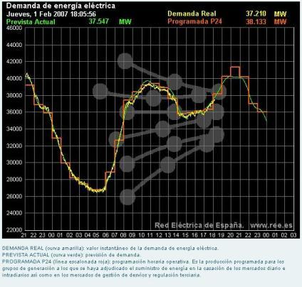 Grafico Consumo Electrico