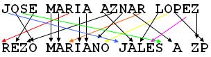 anagrama1